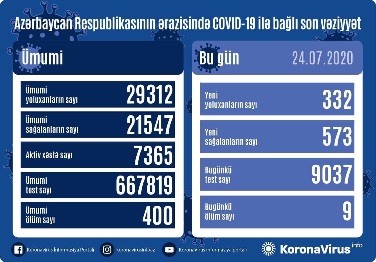 Azərbaycanda daha 332 nəfər koronavirusa yoluxdu