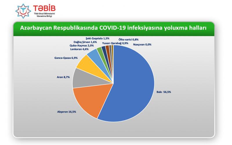 Azərbaycanda koronavirusun ən çox yayıldığı ərazilər - SİYAHI