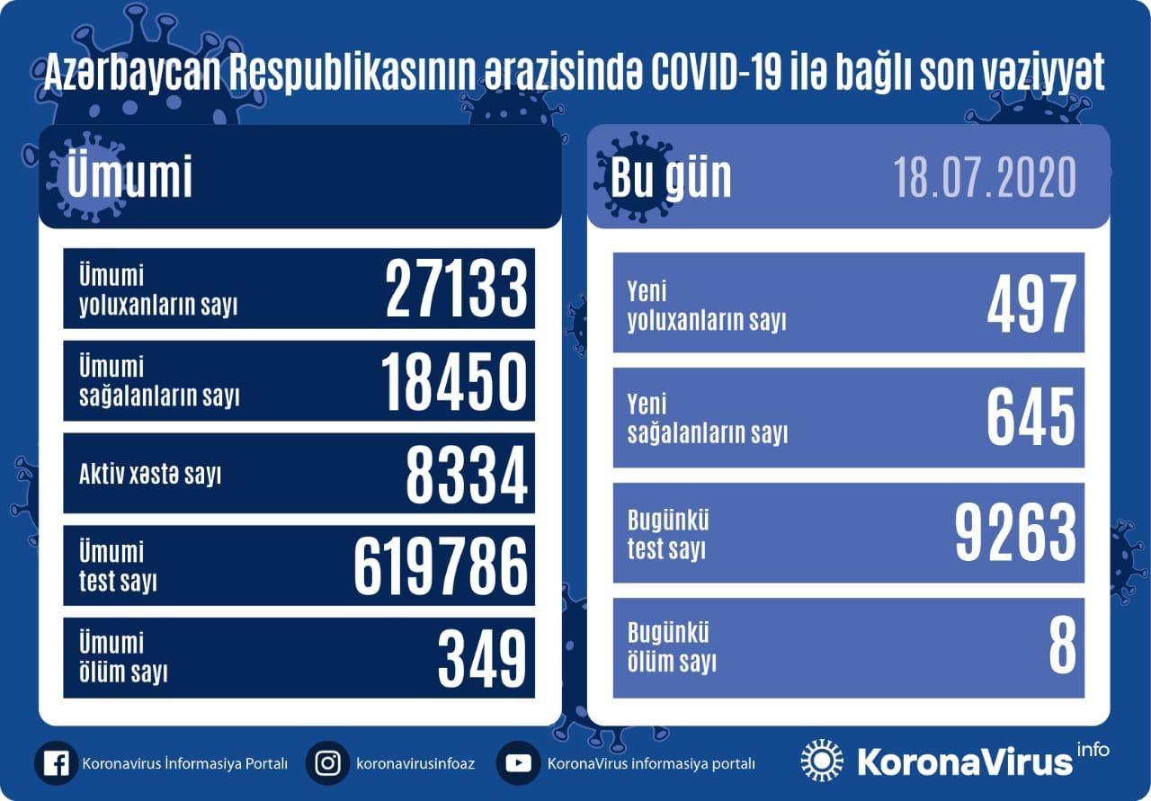 Bu gün Azərbaycanda koronavirusdan rekod sağalma qeydə alındı