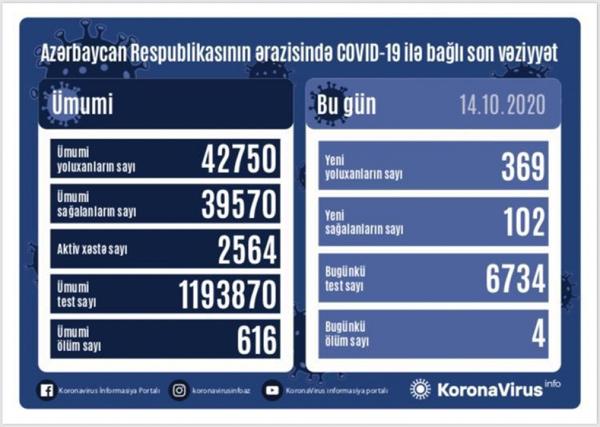 Azərbaycanda daha 369 nəfər koronavirusa yoluxub, 4 nəfər vəfat edib