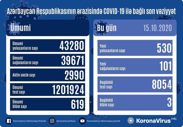 Azərbaycanda koronavirusa yoluxma kəskin artdı: 530 yoluxma