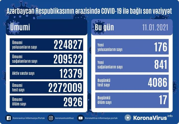 Azərbaycanda koronavirusa yoluxanların sayı kəskin azaldı