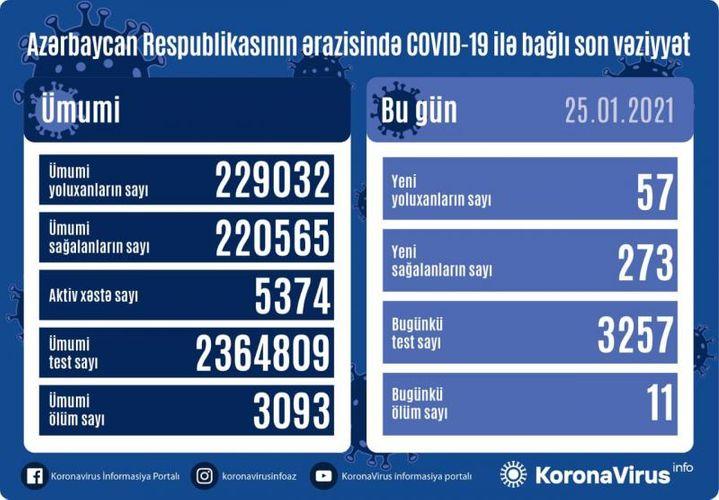 Azərbaycanda koronavirusa yoluxanların sayı minimuma endi