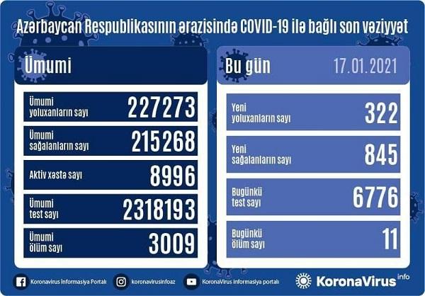 Azərbaycanda koronavirusa 322 yeni yoluxma qeydə alınıb, 11 nəfər vəfat edib