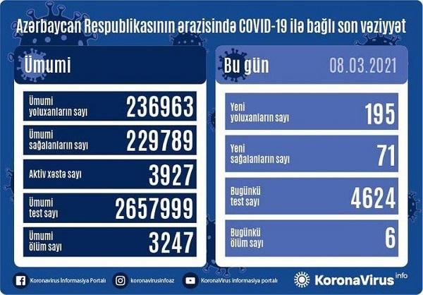 Azərbaycanda daha 195 nəfər koronavirusa yoluxub, 6 nəfər ölüb