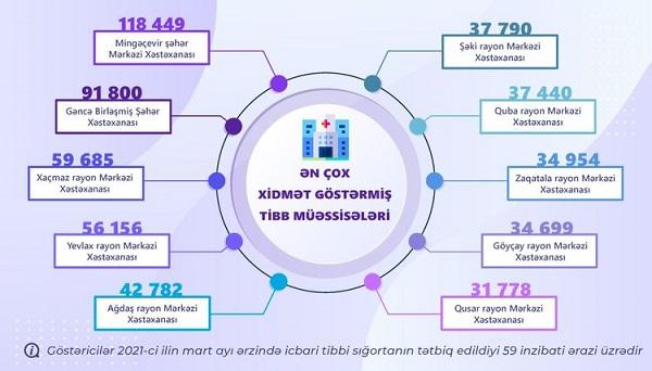 Ötən ay icbari tibbi sığorta çərçivəsində 1 milyondan çox tibbi xidmət göstərilib