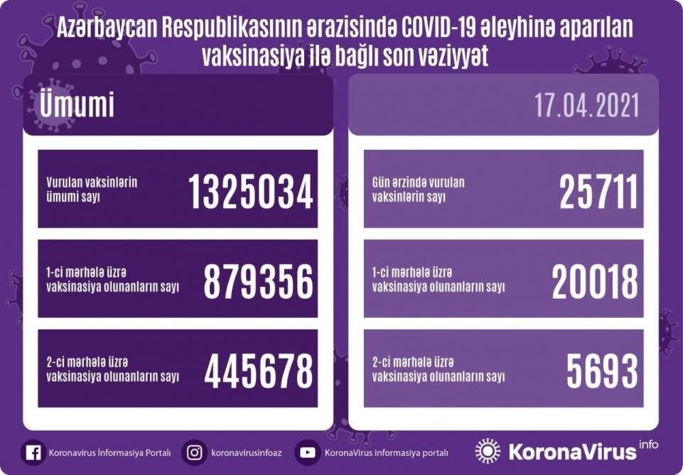 Azərbaycanda vurulan vaksin dozalarının sayı 1 milyon 325 mini ötüb