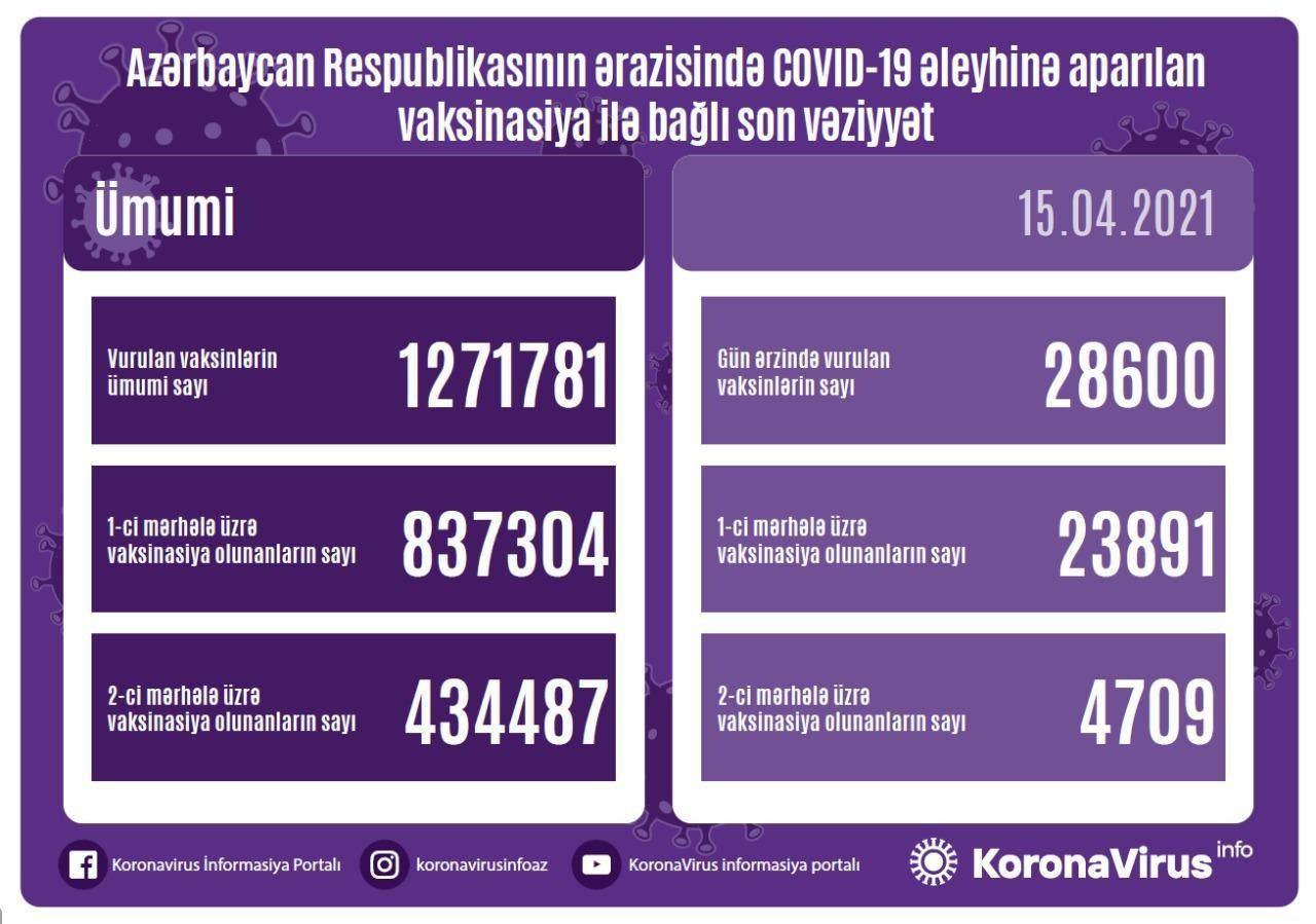 Azərbaycanda COVID-19 əleyhinə peyvənd olunanların SAYI açıqlanıb