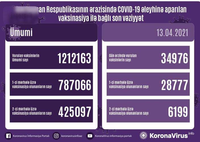 Azərbaycanda COVID-19-a qarşı peyvənd olunanların SAYI açıqlanıb