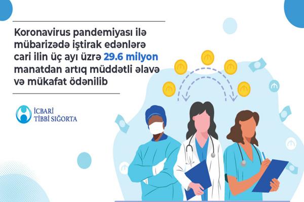 Koronavirusla mübarizədə iştirak edənlərə 30 milyon manata yaxın müddətli əlavə və mükafat ödənilib