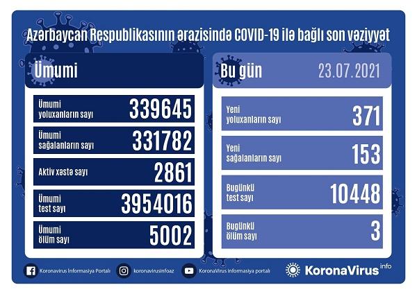 Azərbaycanda koronavirusa yoluxanların sayı 300-ü keçib