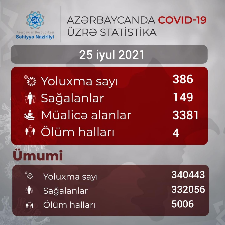 Daha 386 nəfər koronavirusa yoluxub